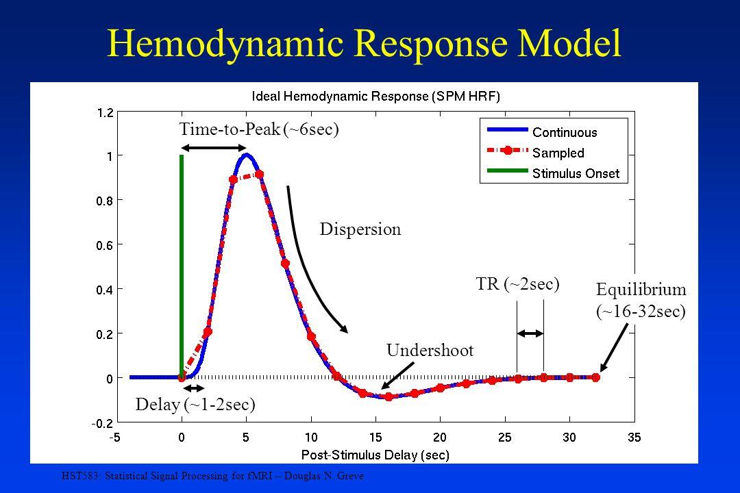 Hemodynamic Response Model