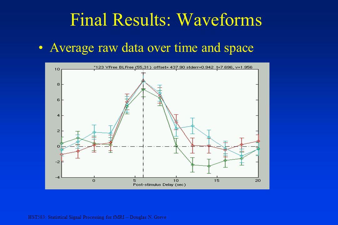 Final Results: Waveforms