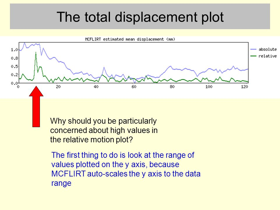 The total displacement plot