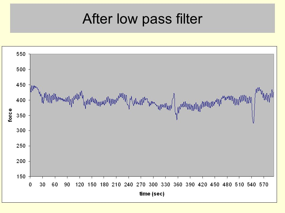 After low pass filter Low pass filter was 6 second hanning window