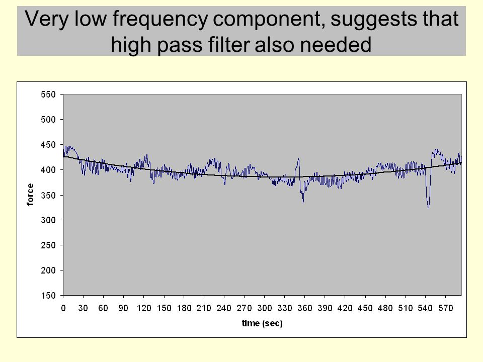 Very low frequency component, suggests that high pass filter also needed