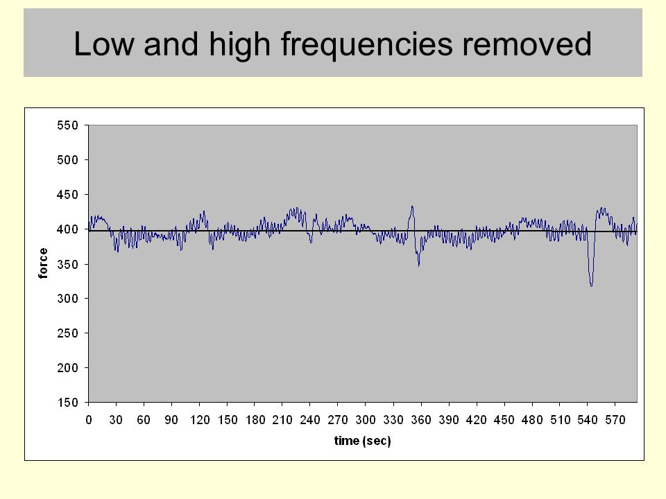 Low and high frequencies removed