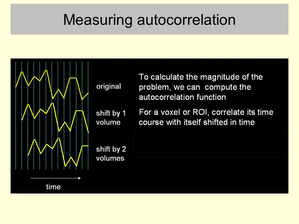 Measuring autocorrelation
