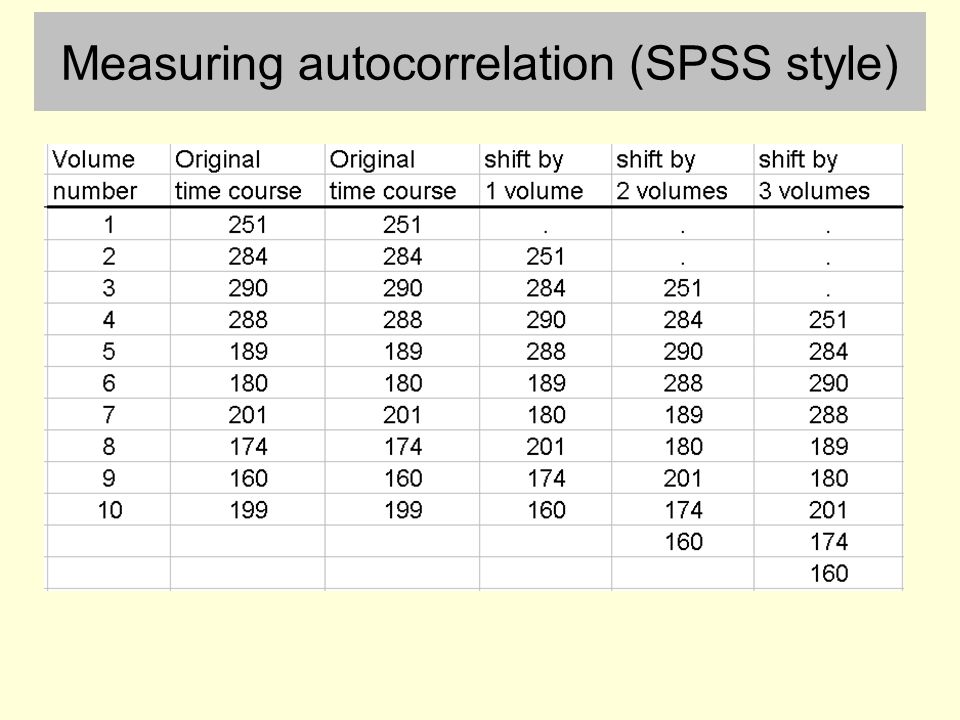 Measuring autocorrelation (SPSS style)