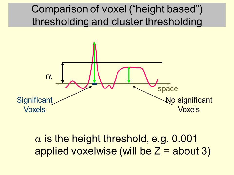 Comparison of voxel ( height based ) thresholding and cluster thresholding