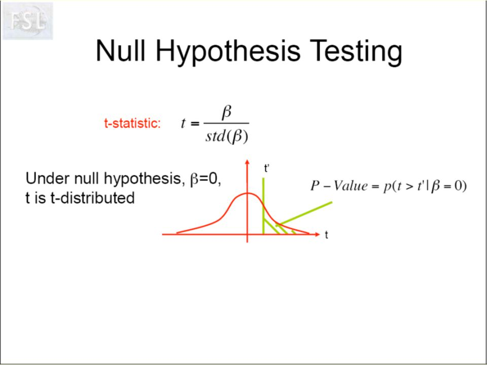 The p value is the probability of obtaining a value of t greater than t critical if the null hypothesis is true.