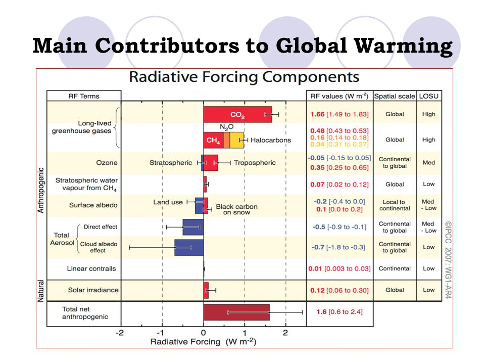 Main Contributors to Global Warming