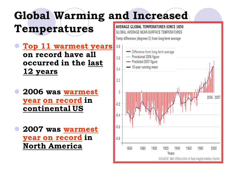 Global Warming and Increased Temperatures