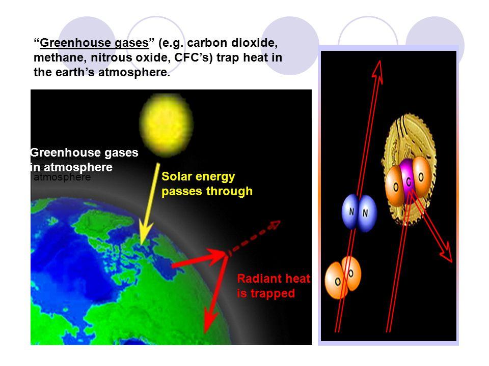 Solar energy passes through