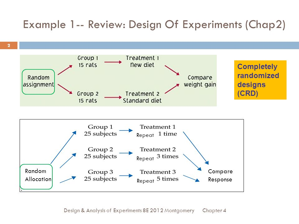 Example 1-- Review: Design Of Experiments (Chap2)