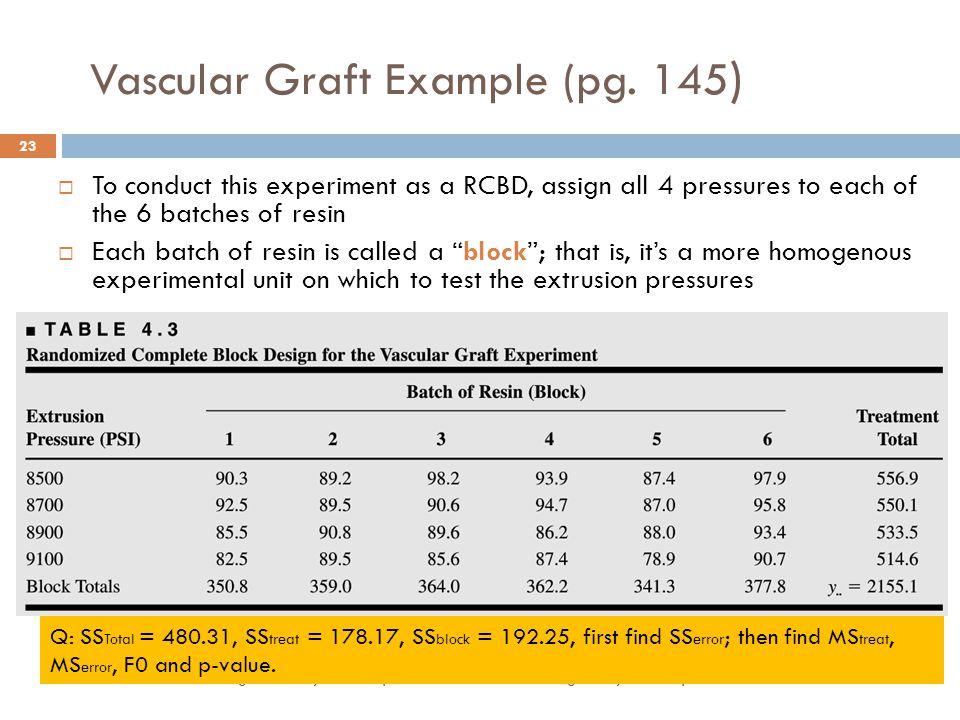 Vascular Graft Example (pg. 145)
