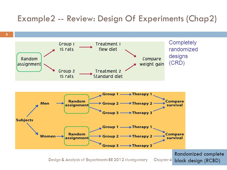 Example2 -- Review: Design Of Experiments (Chap2)
