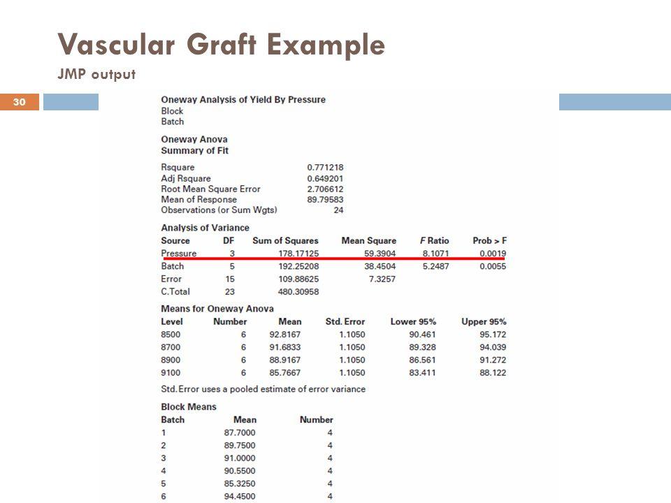 Vascular Graft Example JMP output