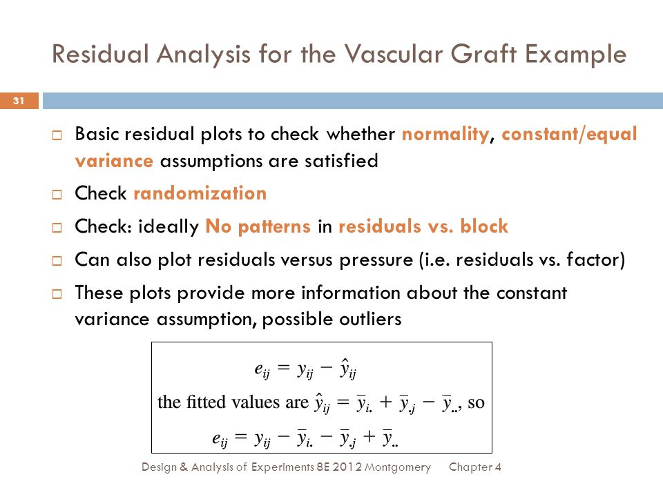 Residual Analysis for the Vascular Graft Example