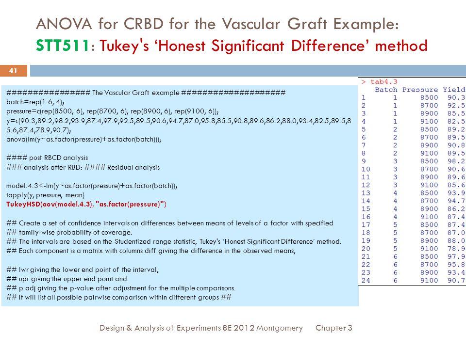 ANOVA for CRBD for the Vascular Graft Example: STT511: Tukey s 'Honest Significant Difference' method