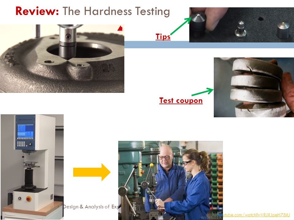 Review: The Hardness Testing