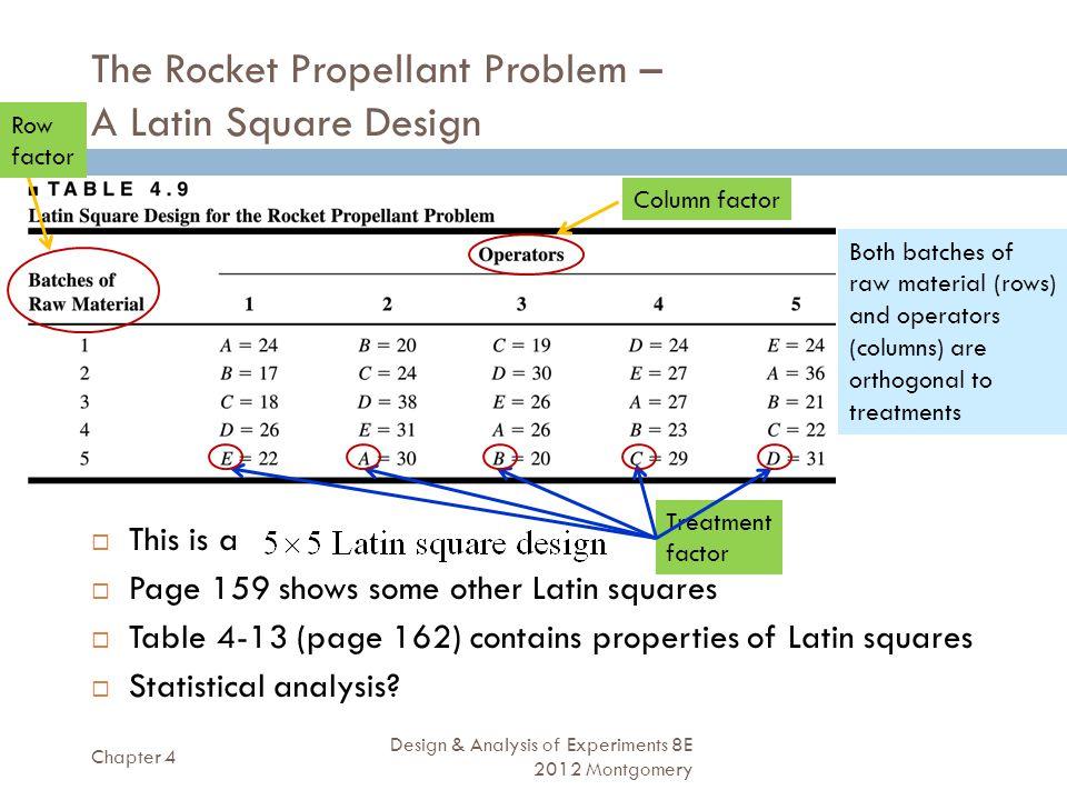 The Rocket Propellant Problem – A Latin Square Design