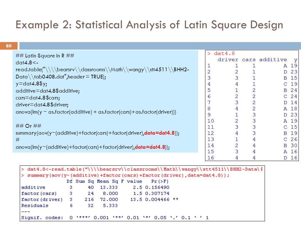 Example 2: Statistical Analysis of Latin Square Design