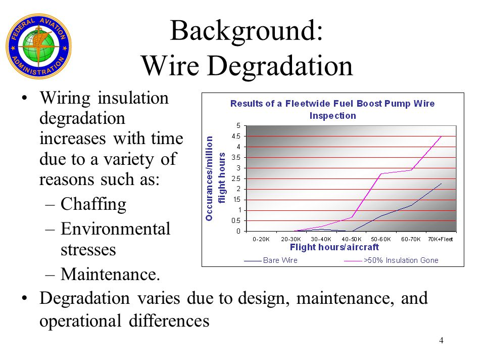 Background: Wire Degradation