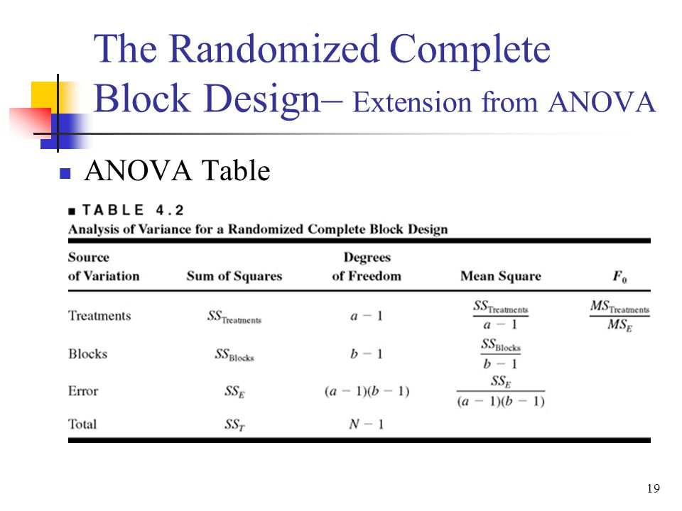 completely randomized factorial anova Incomplete factorial experiments in completely randomized and randomized complete block designs .