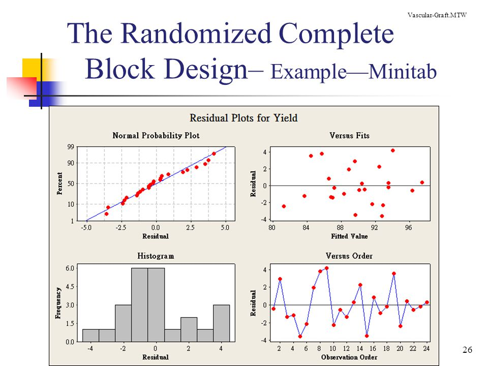 The Randomized Complete Block Design– Example—Minitab
