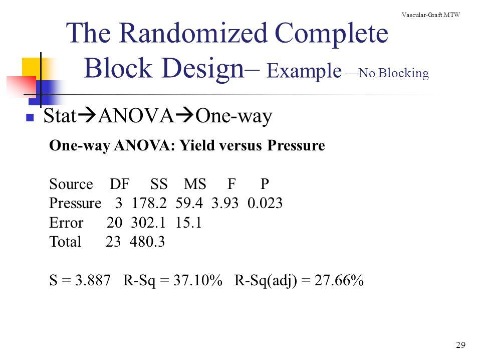 The Randomized Complete Block Design– Example —No Blocking