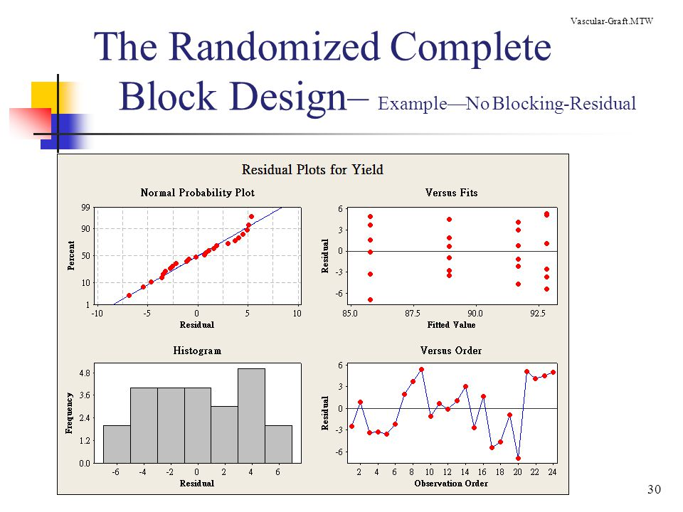 The Randomized Complete Block Design– Example—No Blocking-Residual