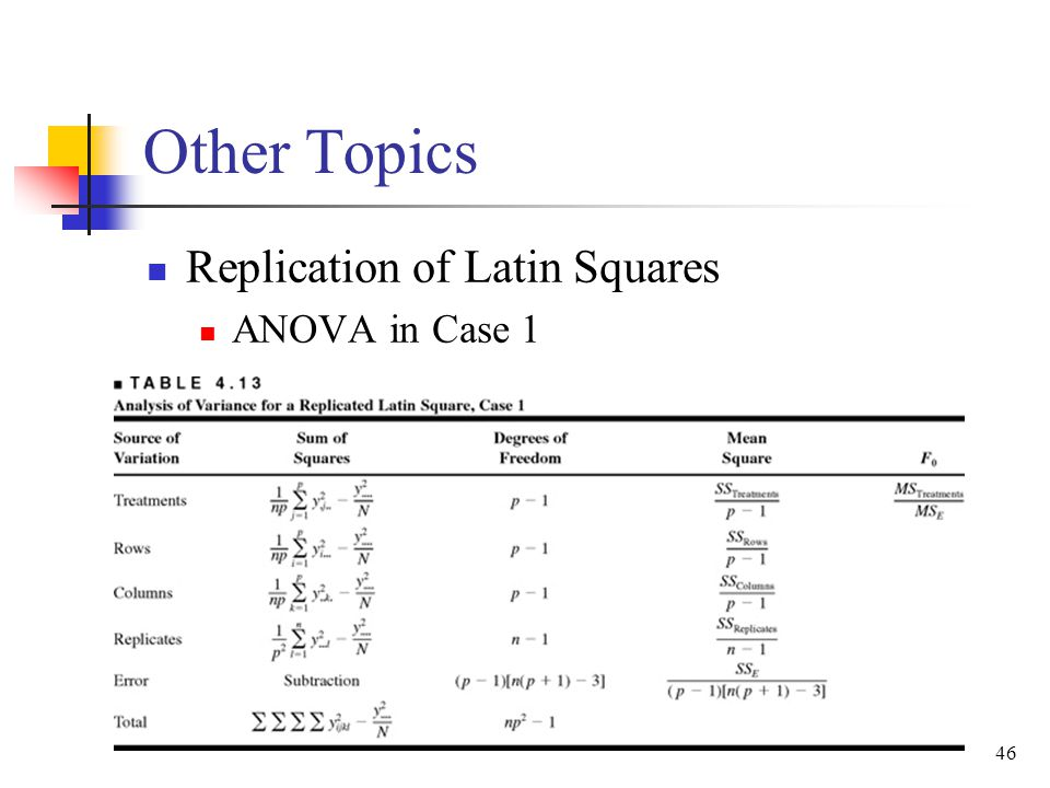 Other Topics Replication of Latin Squares ANOVA in Case 1