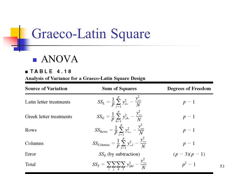 Graeco-Latin Square ANOVA