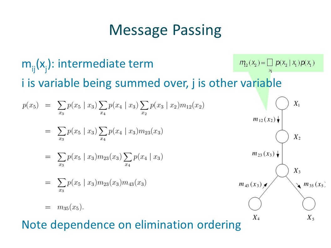 Message Passing mij(xj): intermediate term
