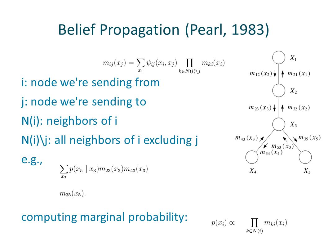 Belief Propagation (Pearl, 1983)