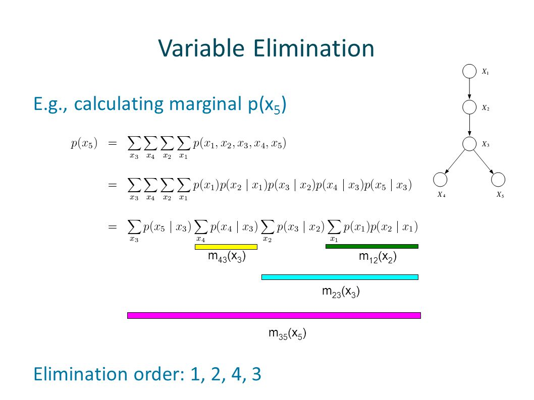 Variable Elimination E.g., calculating marginal p(x5)