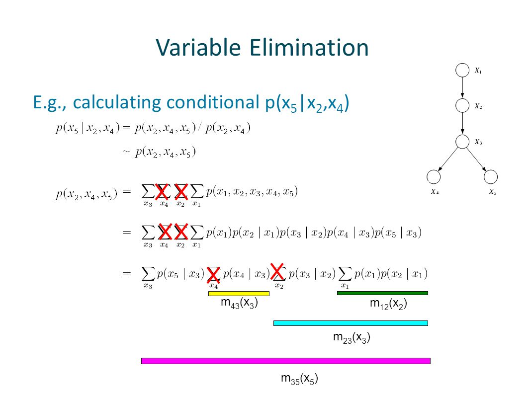 Variable Elimination E.g., calculating conditional p(x5|x2,x4) m43(x3)