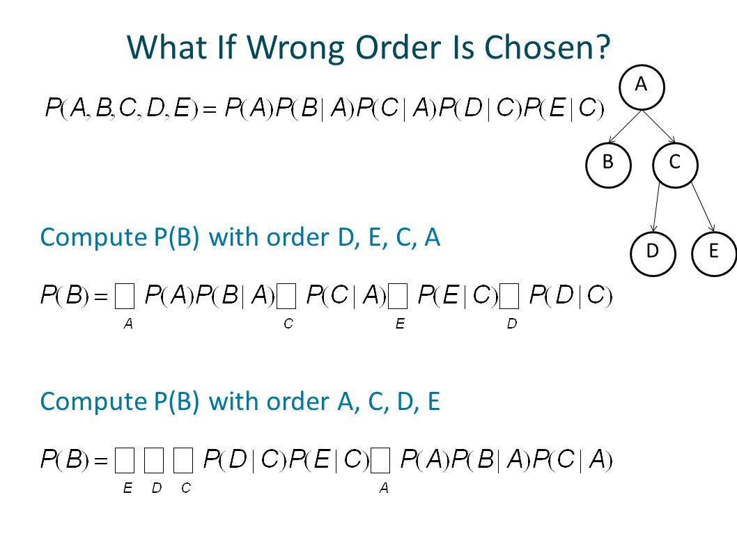 What If Wrong Order Is Chosen