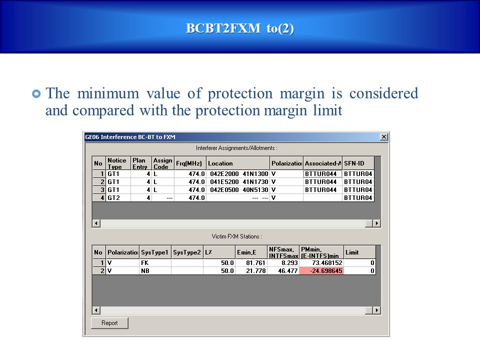 BCBT2FXM to(2) The minimum value of protection margin is considered and compared with the protection margin limit.