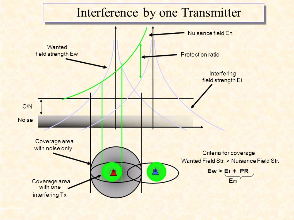 Interference by one Transmitter