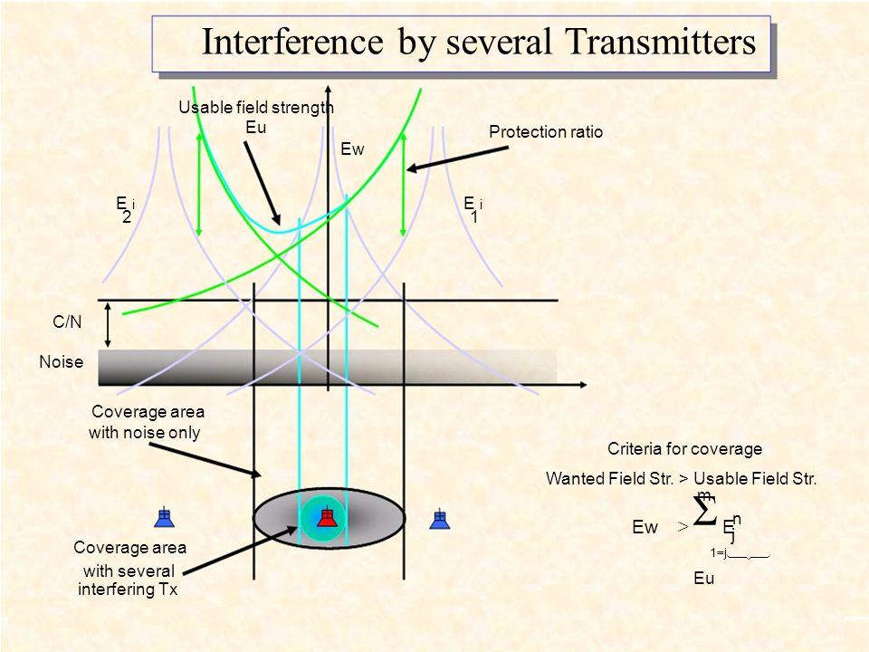 Σ Interference by several Transmitters Ew > E Usable field strength