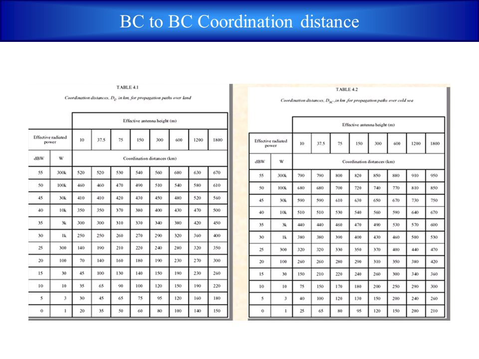 BC to BC Coordination distance