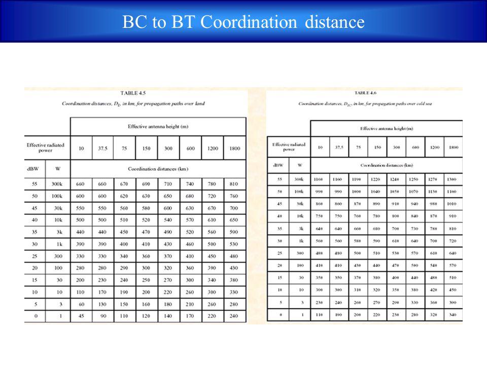 BC to BT Coordination distance