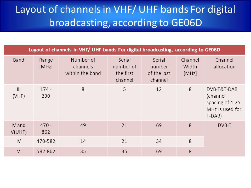 Layout of channels in VHF/ UHF bands For digital broadcasting, according to GE06D
