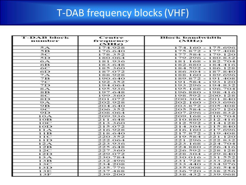 T-DAB frequency blocks (VHF)