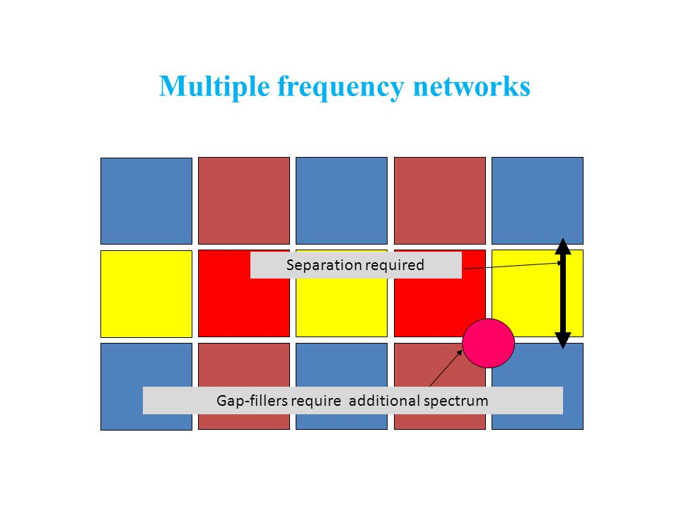 Multiple frequency networks