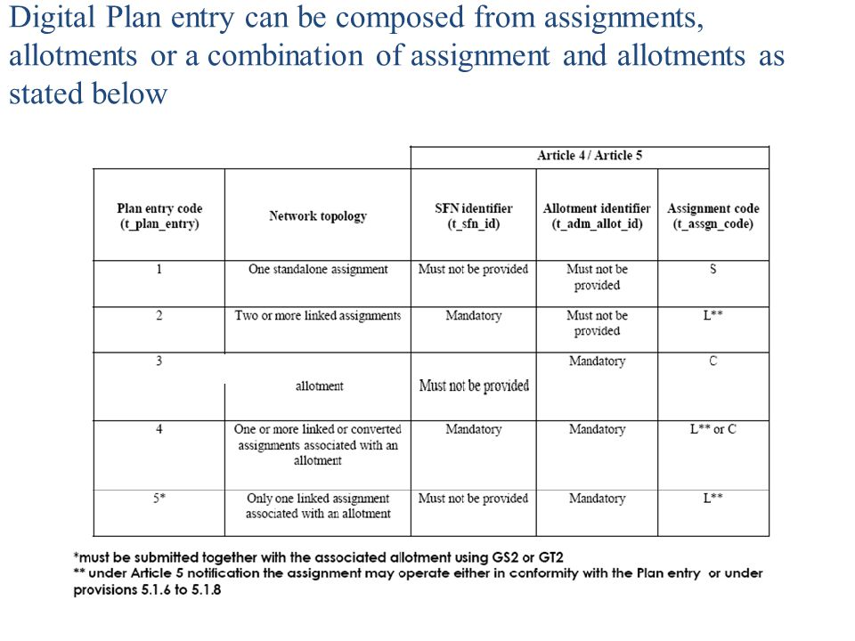 Digital Plan entry can be composed from assignments, allotments or a combination of assignment and allotments as stated below