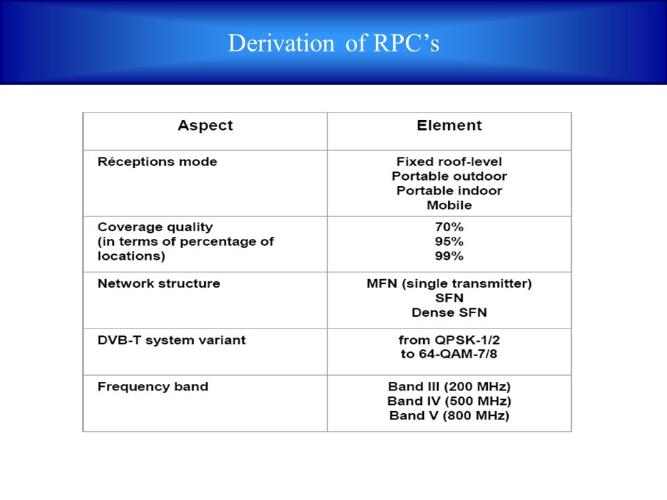 Derivation of RPC's