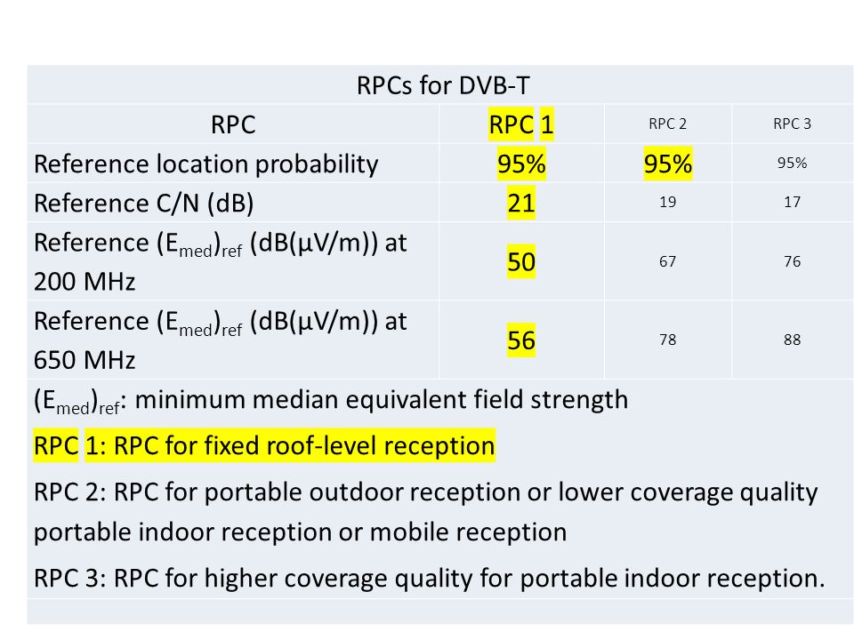 Reference location probability 95% Reference C/N (dB) 21