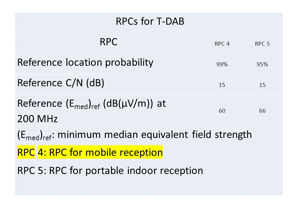 Reference location probability Reference C/N (dB)