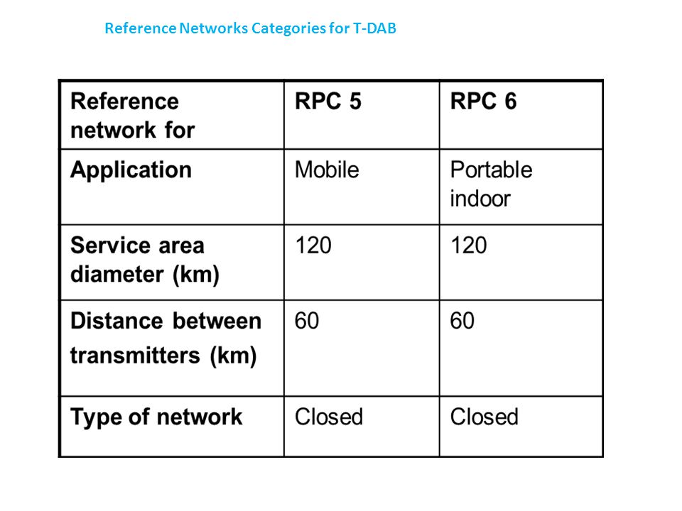 Reference Networks Categories for T-DAB