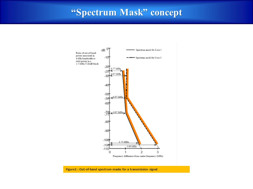 Spectrum Mask concept