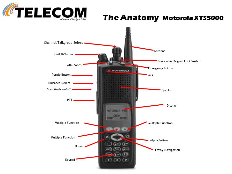 The Anatomy Motorola XTS5000