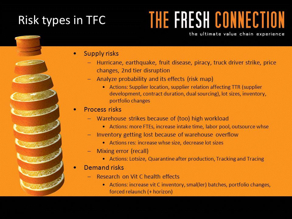 Risk types in TFC Supply risks Process risks Demand risks
